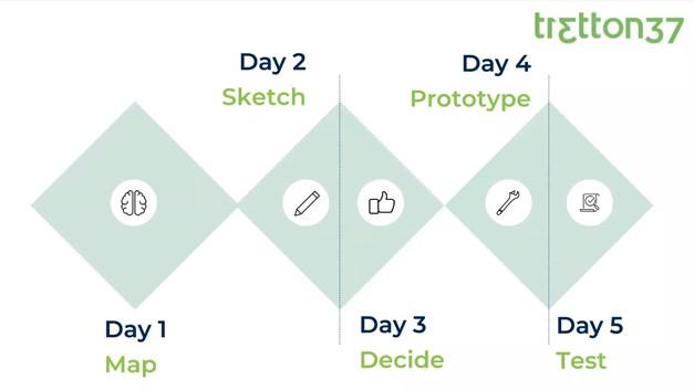 design-thinking-5-day-step-ux-design