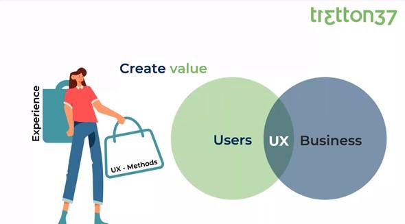 skapa-värde-ux-design